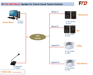 IP Network PA System Software FIP-300SF